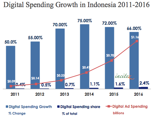 Indonesia digital ad spend 2011-2016