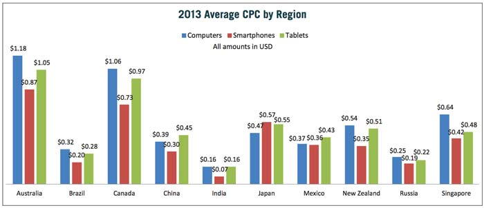 singapore-mobile-search-average-cpc
