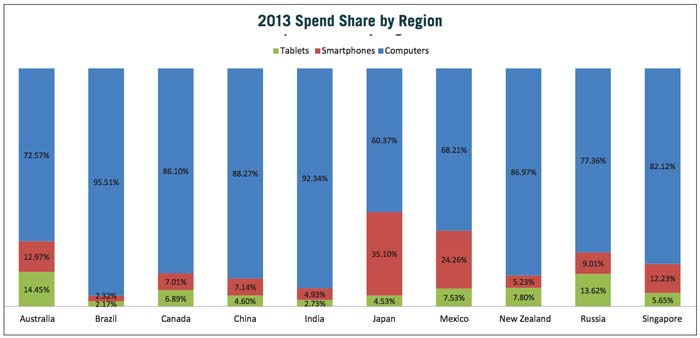 singapore-mobile-search-spend-share