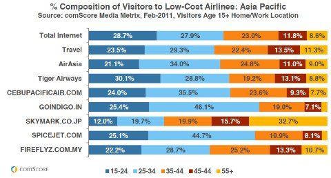 composition-of-visitors-to-low-cost-airlines-in-Apac