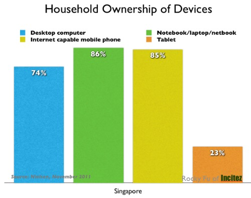 Household Ownership of Devices