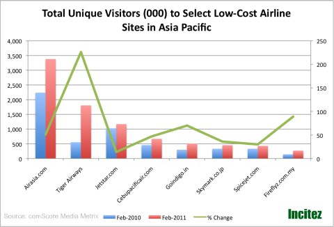 Low-cost Airnline Site Traffic in Apac
