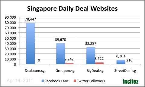 Social Media - Singapore Daily Deal Sites