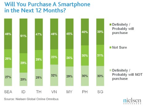 Smartphone Purchase Intent chart